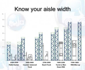 Aisle Width: Know more